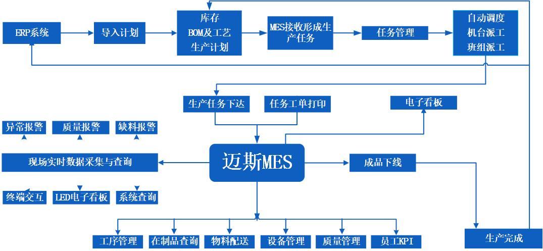 MES系统 模型图.jpg